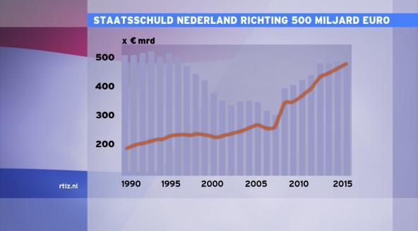 staatsschuld 2013 450 miljard euro